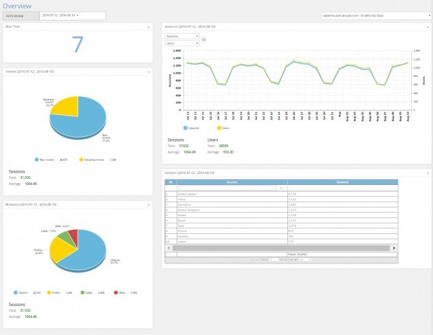 Google Analytics WD comes with an overview page.