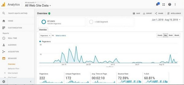 You can use Google analytics to monitor user behavior on your site.
