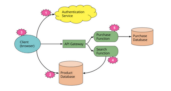 The Architecture of Serverless Computing